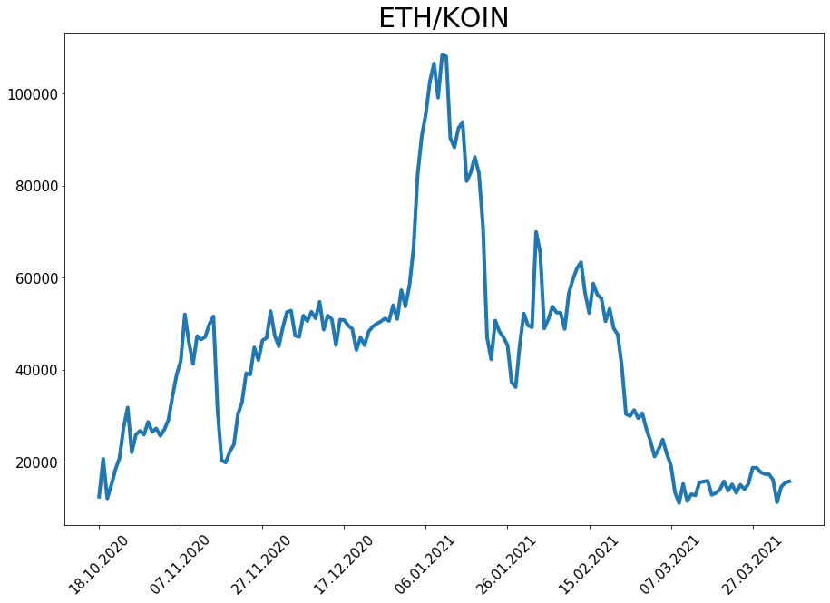 210404_koin_eth_price.png