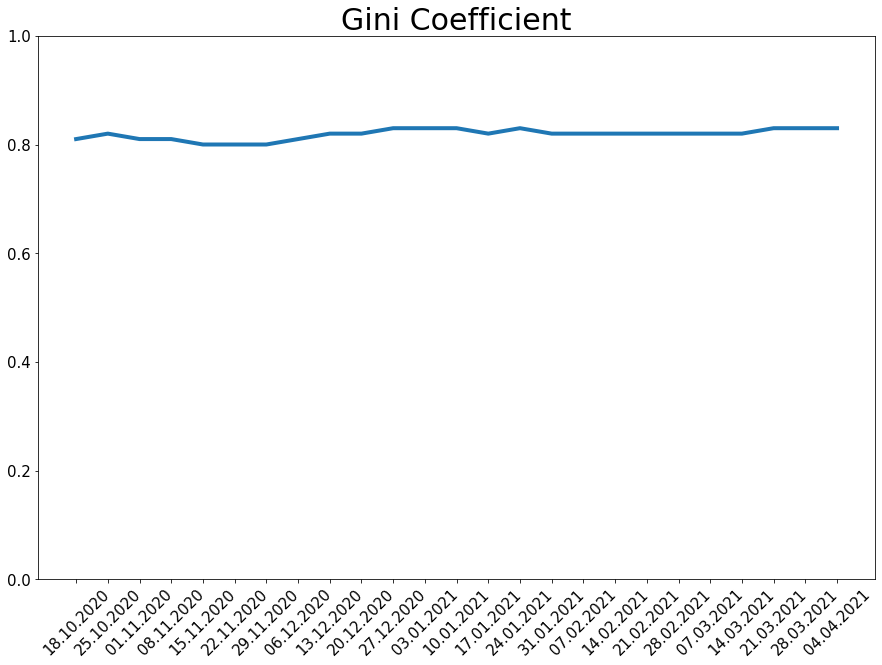 210404_koin_gini_line.png