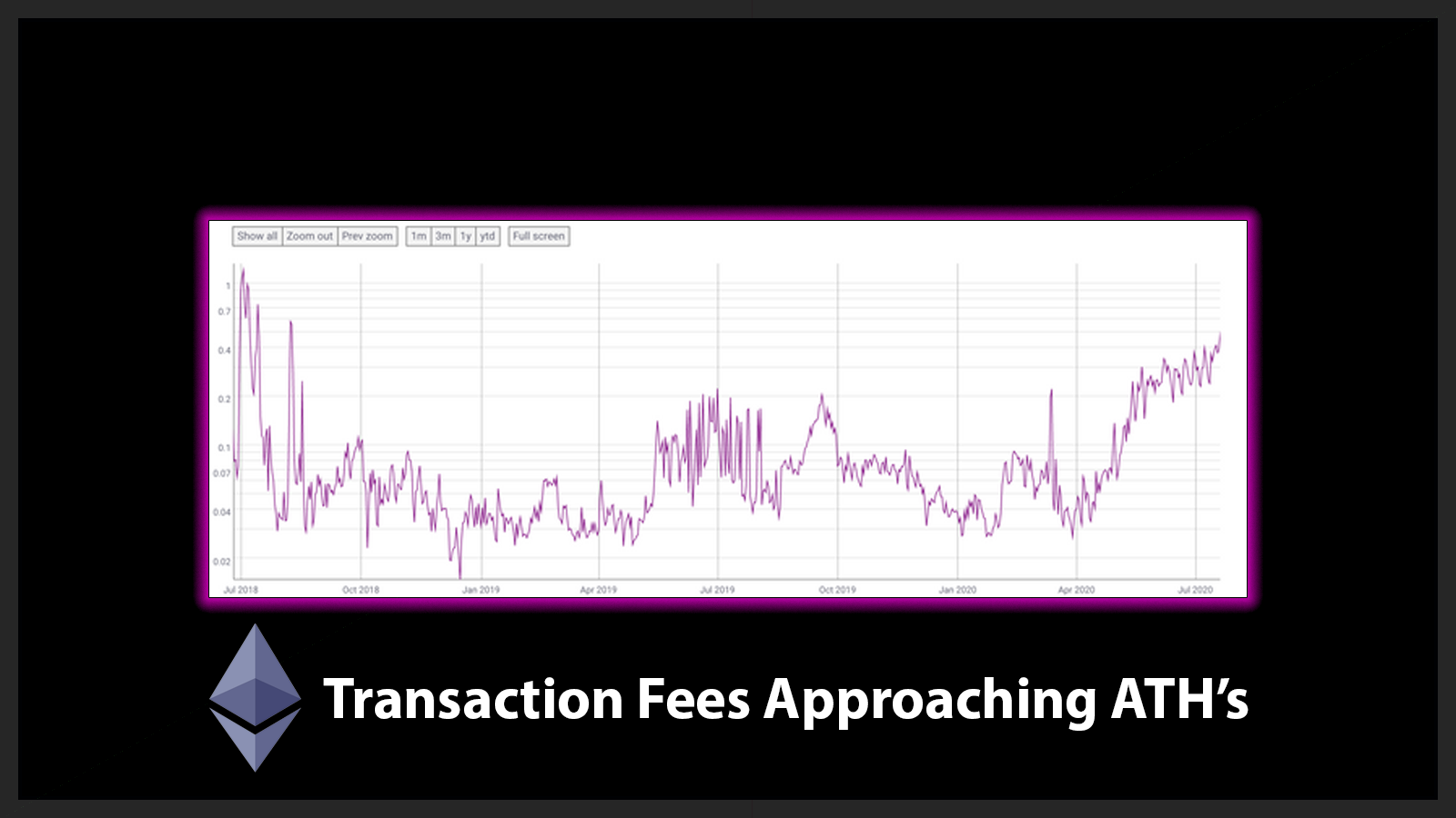 ETH Network In Danger as Fees Approach All-Time Highs.png