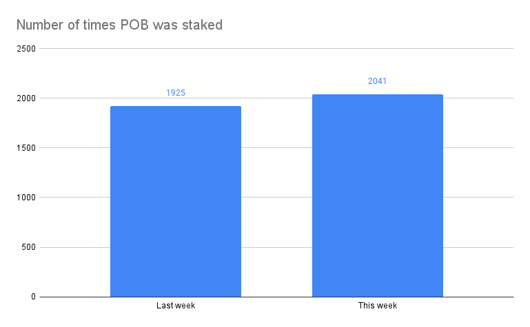 Number of times POB was staked(1).png