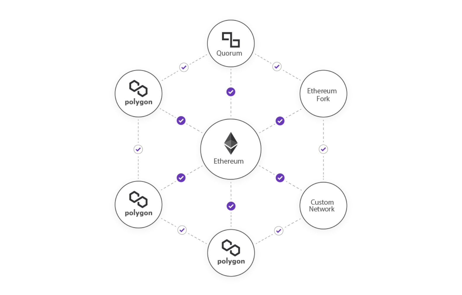 Polygon solution diagram showing its layer-2 setup above Ethereum.