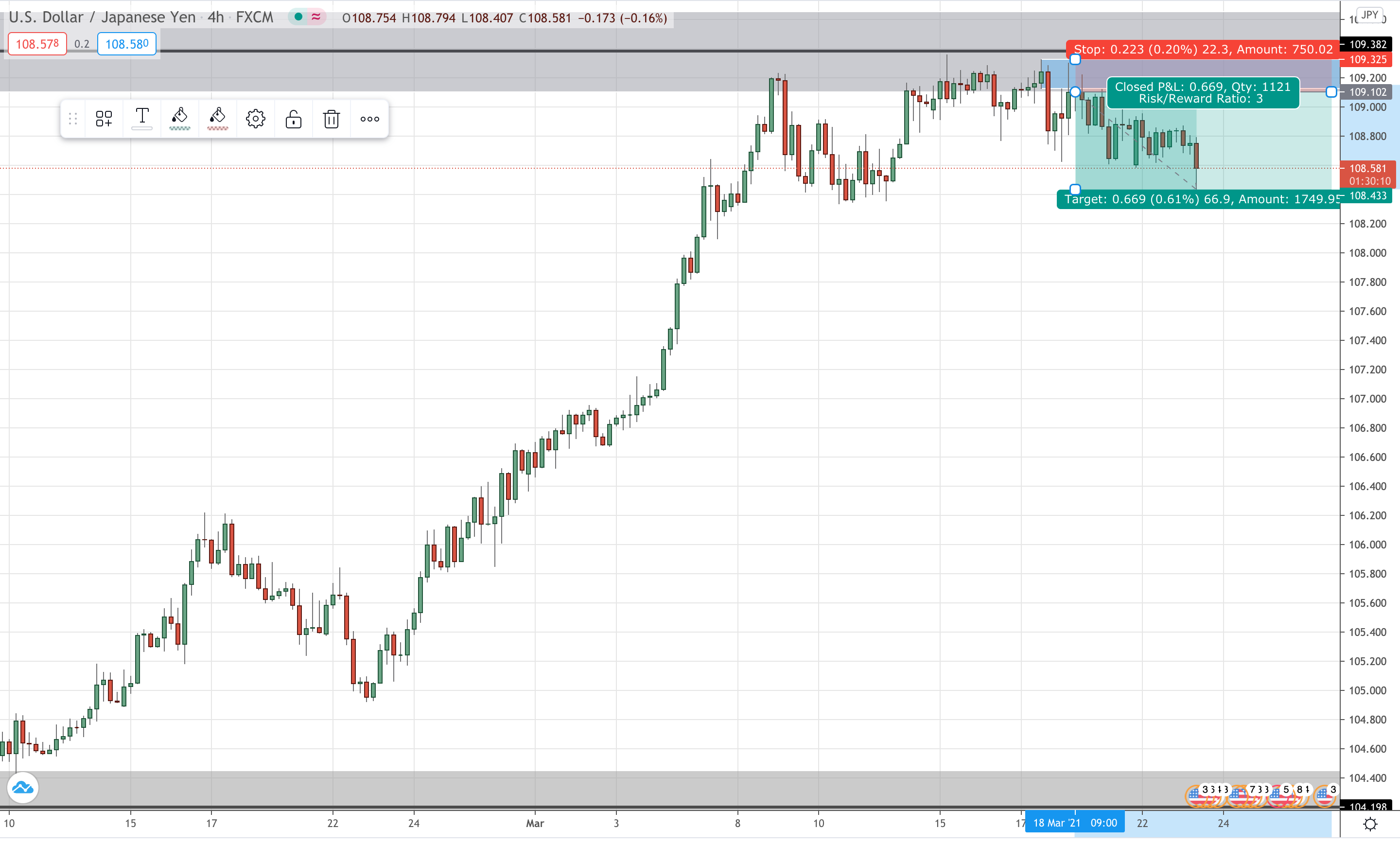 USD/JPY 4 Hourly Updated