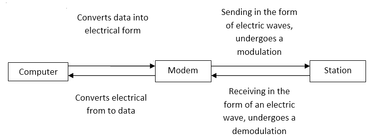 Figure 2.8 General description of how the modem works.PNG