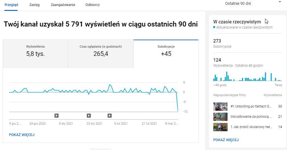 2021-03-09 11_04_26-Statystyki kanału - YouTube Studio.jpg