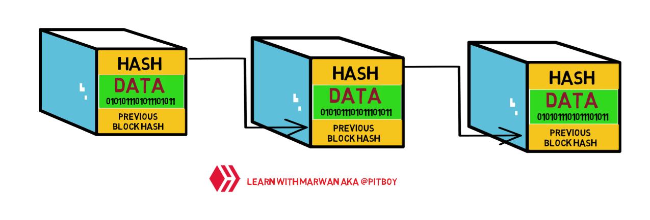 Chain of blocks in blockchain