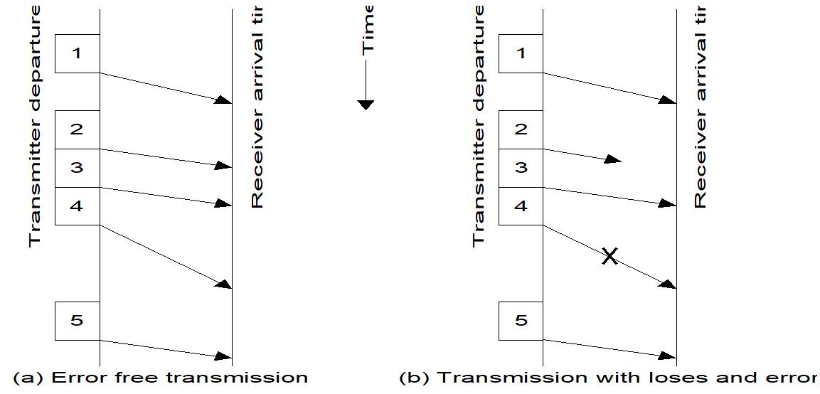 Gambar 2.1  Diagram waktu  flow control saat transmisi tanpa kesalahan (a) dan saat terjadi kehilangan paket dan terjadi kesalahan (b).PNG