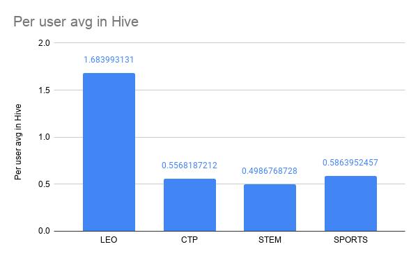 Per user avg in Hive.png