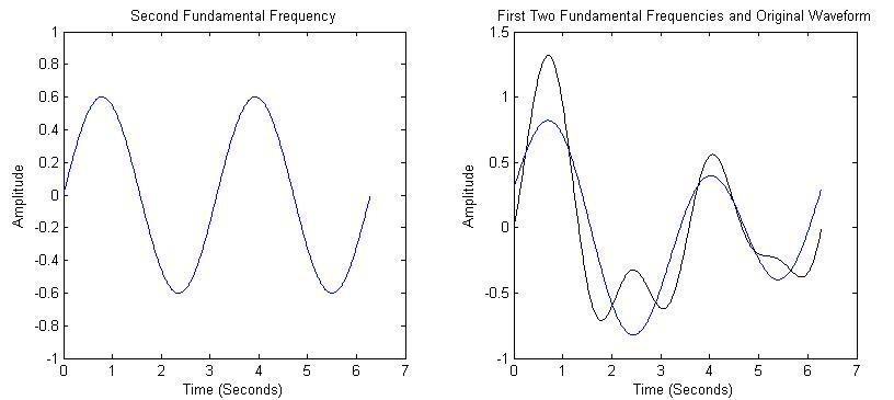Gambar 2.13.b Pembentuk sinyal menggunakan analisa fourier.png