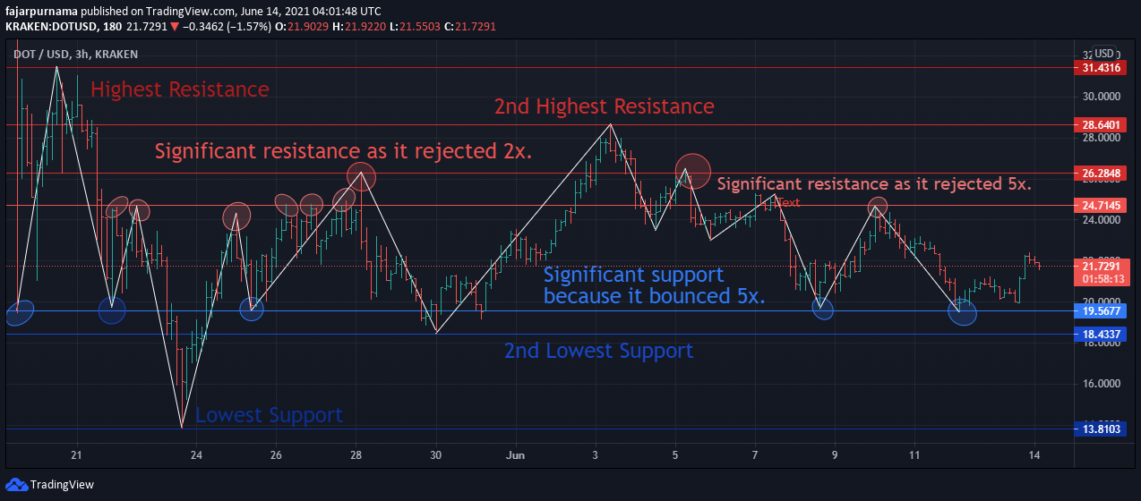 6.support-resistance.png