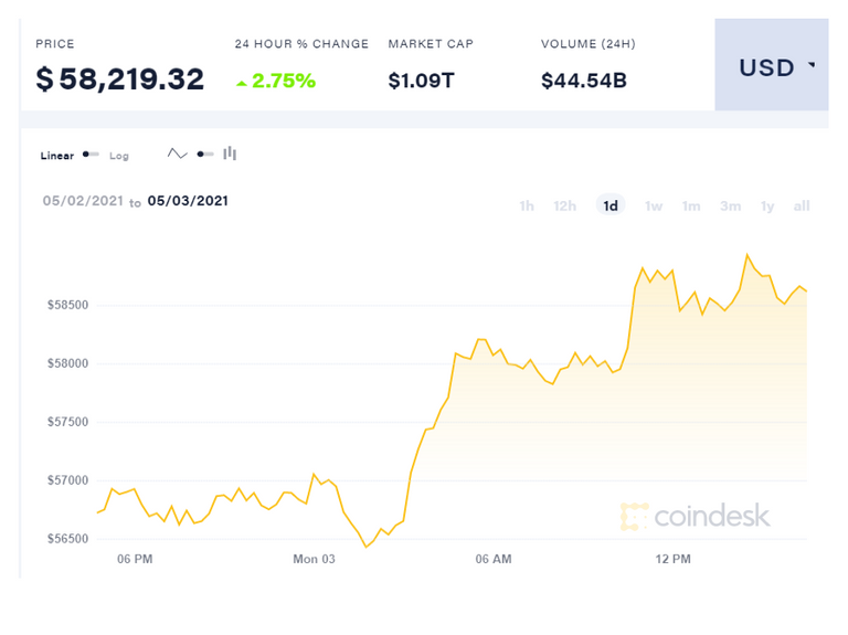 coindesk_btc_chart_2021_05_03_1_.png