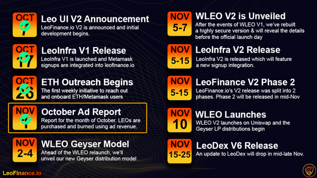LeoFinance Roadmap PROGRESS.png