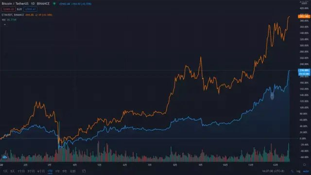 Boiling 2020: The two jewels of the crown, what will happen to Bitcoin and Ethereum next year