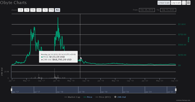 20200910 20_44_12Obyte GBYTE price, charts, market cap, and other metrics _ CoinMarketCap.png