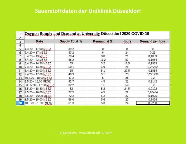 202005101900  Sauerstoffdaten UKD.png