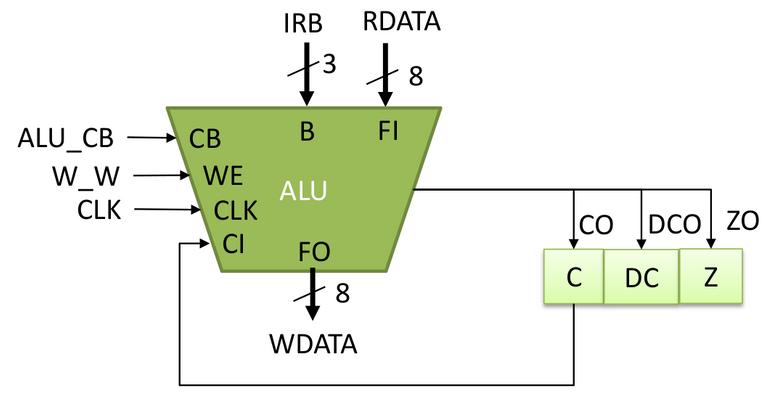 Figure 10. ALU initiate diagram.png