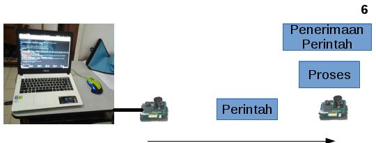 Gambar 4.4 Illustrasi testbed c.png