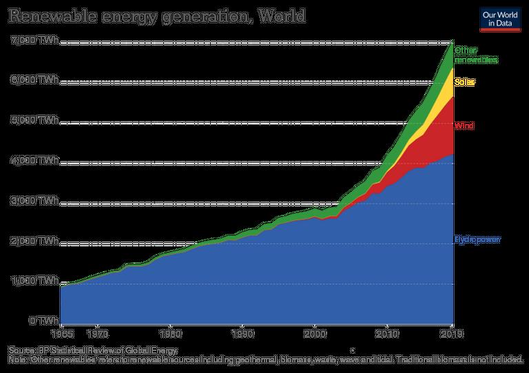 800px-Renewable-energy-consumption-1965-2016.svg.png