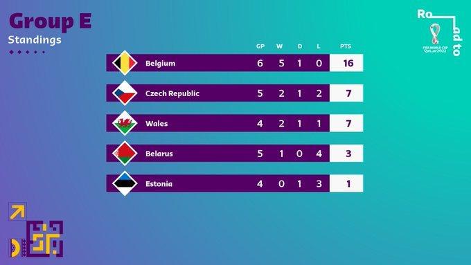 53.-Qatar-Eliminatorias-europeas-Qatar2022-08092021-Grupo-E.jpg