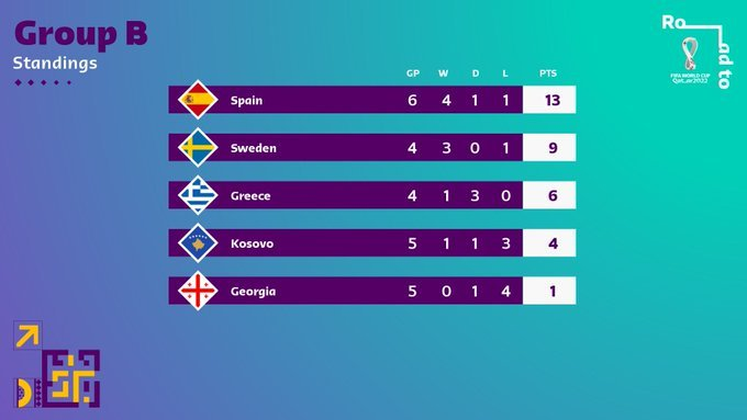 53.-Qatar-Eliminatorias-europeas-Qatar2022-08092021-Grupo-B.jpg
