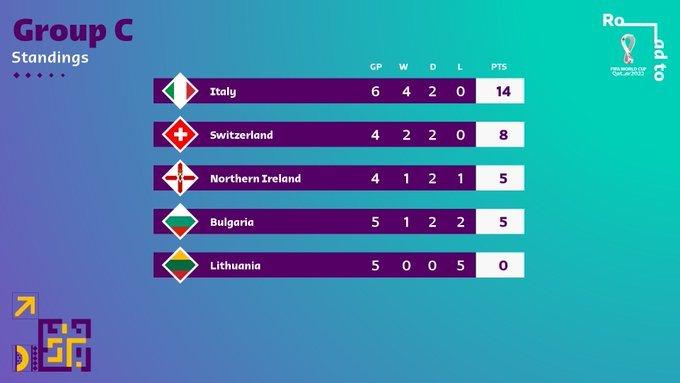 53.-Qatar-Eliminatorias-europeas-Qatar2022-08092021-Grupo-C.jpg