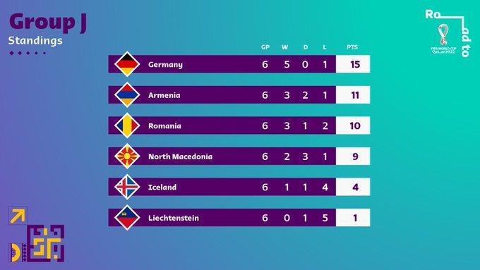 53.-Qatar-Eliminatorias-europeas-Qatar2022-08092021-Grupo-J.jpg