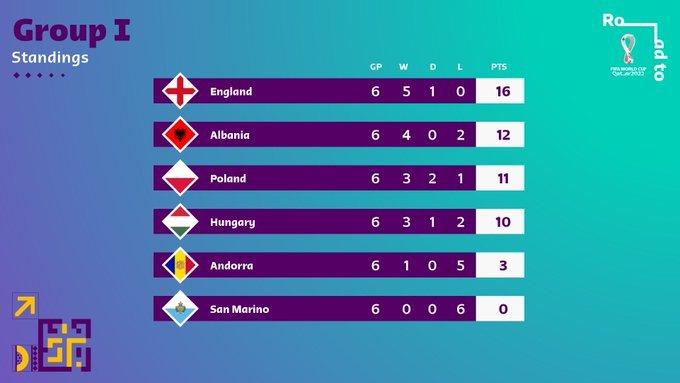 53.-Qatar-Eliminatorias-europeas-Qatar2022-08092021-Grupo-I.jpg