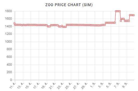 dCity Zoo Card Price Chart