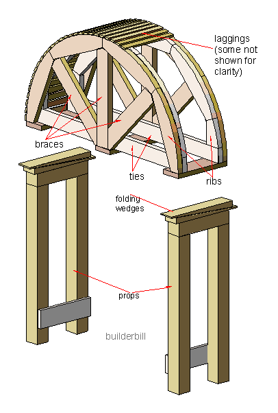 20091215195139!Arch-centering.png