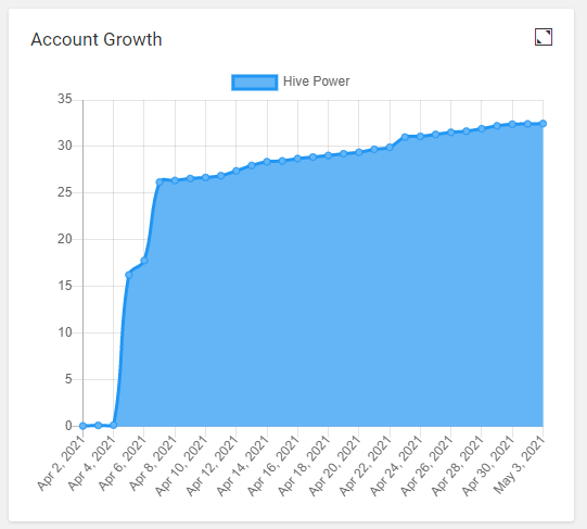 3steps-account-growth-hive.png