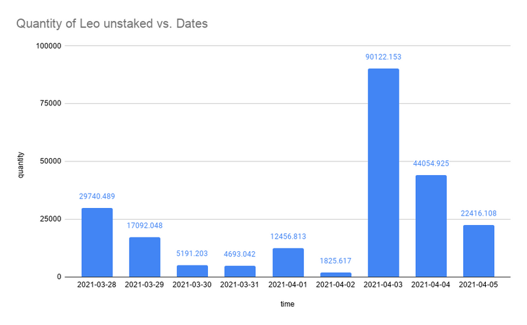 Quantity of Leo unstaked vs. Dates.png