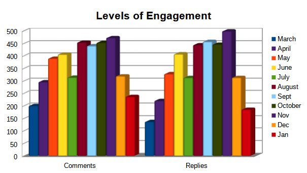 Engagement Levels Chart