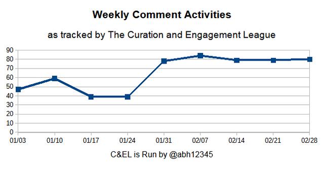 CEL weekly chart