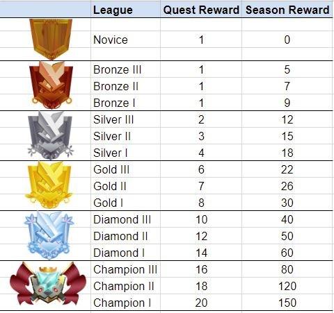League Rewards.png