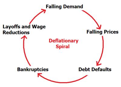 DeflationarySpiral.png