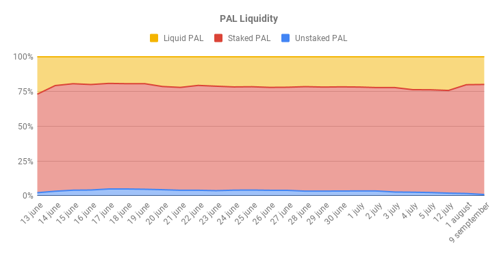 PAL Liquidity 4.png
