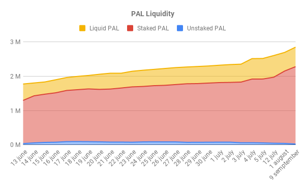 PAL Liquidity 1.png