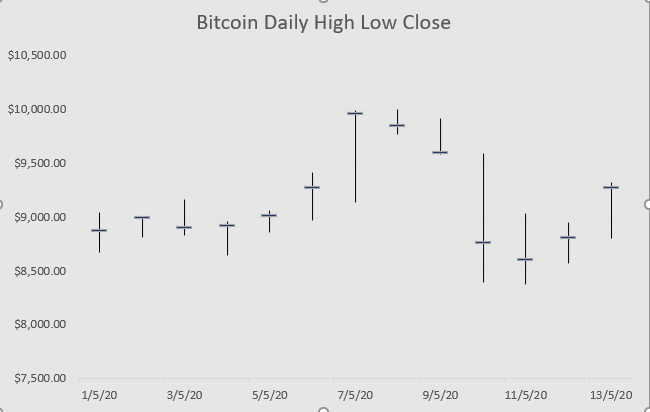bitcoin price chart in excel