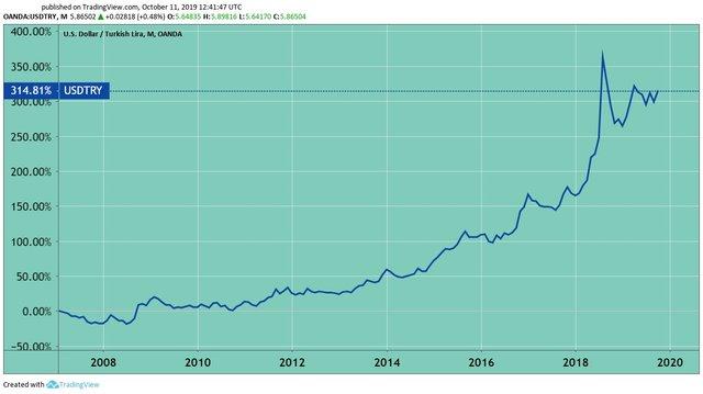 The USD/Turkish Lira price