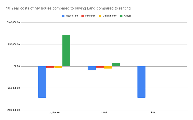 10 Year costs of My house compared to buying Land compared to renting .png