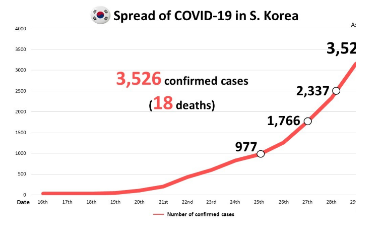 S. Korea reports 376 new virus cases  total exceeds 3 500.png