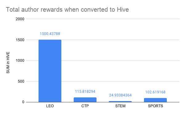 Total author rewards when converted to Hive.png