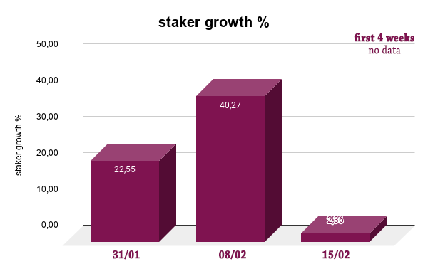 staker growth   edit.png