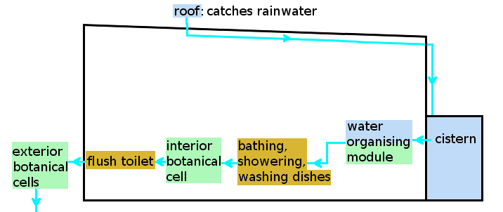 Earthship_water_system.png