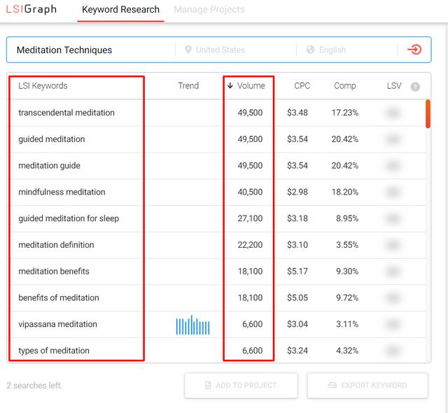 Analysis of keywords in LSI keywords tool