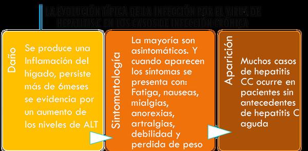 Hepatitis C cronica @fran.frey.png