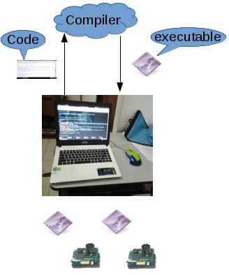 Gambar 4.2 Illustrasi kompilasi dan embed program.png