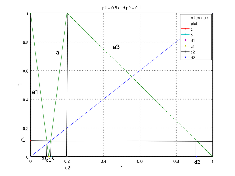 Figure 2a. map p1 = 0.8 and p2 = 0.1 edit +.png