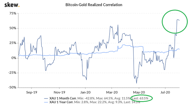 skew_bitcoingold_realized_correlation.png