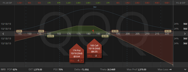 07a. QQQ Synthetic Covered Put 70 Short Delta - Synthetic Stock Price $178.97 - loss on stock $36.88 - credit an all options $33.97 - locked in loss at the moment $2.91 - 23.08.2019.png