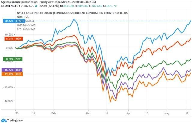 0031 FANG Stocks  Nasdaq 100  SP500  SP500 equal weight  Russel 2000x640.jpg